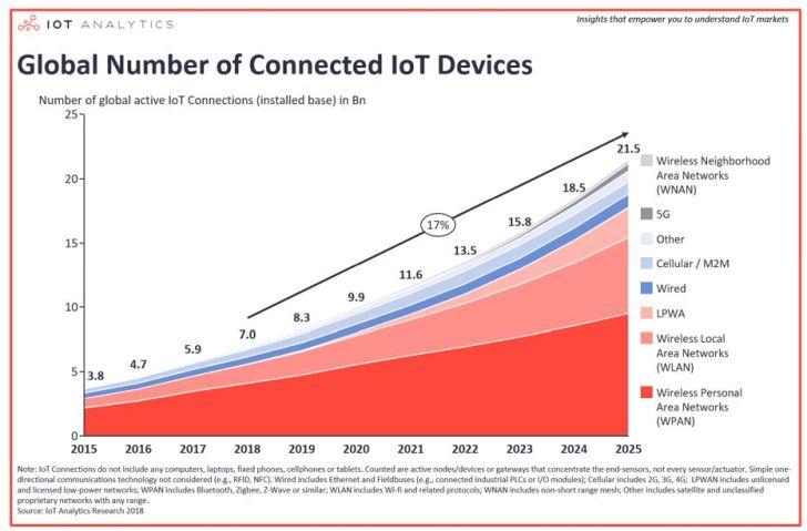Pas plus de 25 millions d'objets connectés aux réseaux IoT LPWA en 2018
