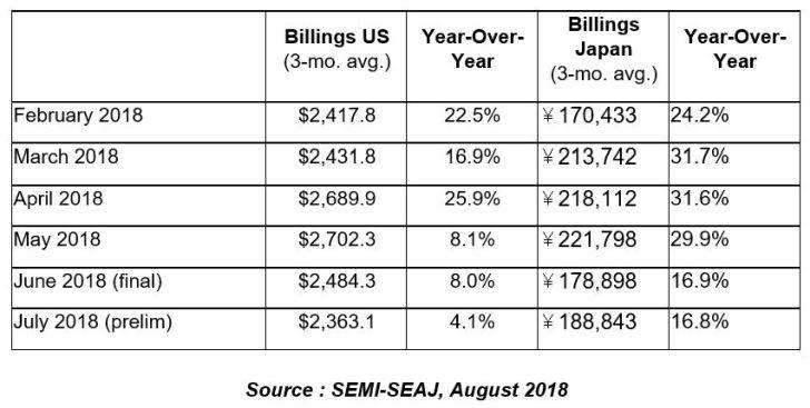 Deuxième mois de baisse des investissements en équipements pour SC