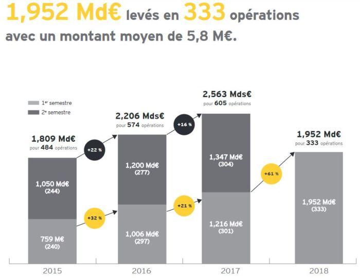 Les start-up françaises ont levé près de 2 milliards d'euros au 1er semestre