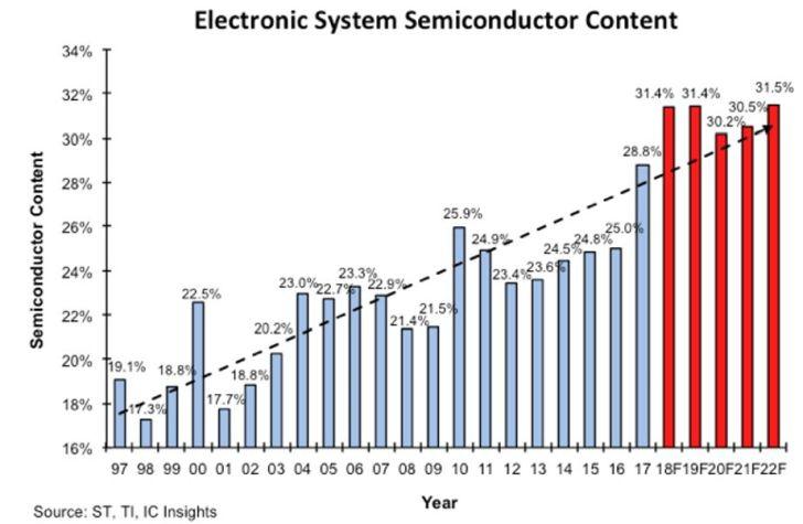 Vers un record de 31,4% du contenu semiconducteurs des systèmes électroniques