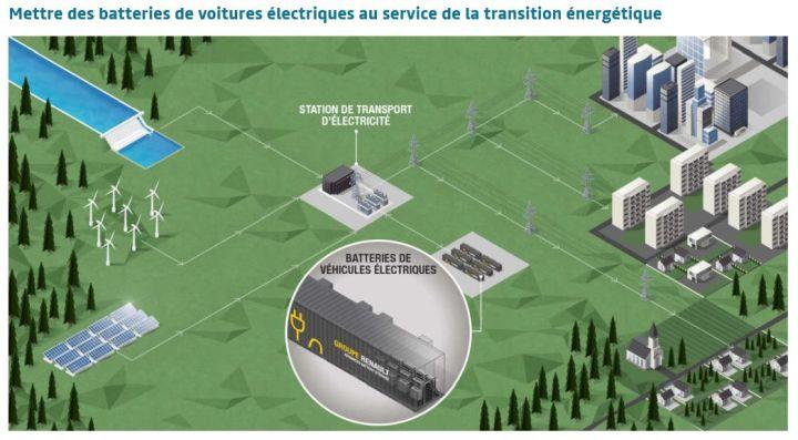 Renault lance un dispositif de stockage stationnaire d'énergie à partir de batteries de véhicules électriques