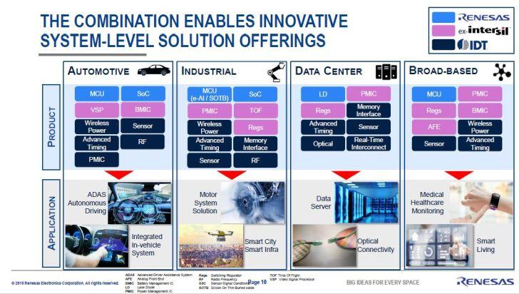 Renesas acquiert IDT pour 6,7 milliards de dollars