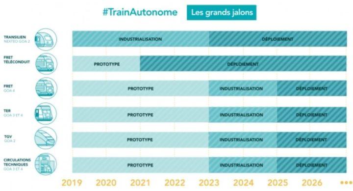 La SNCF ouvre la voie à des trains autonomes d'ici 2023