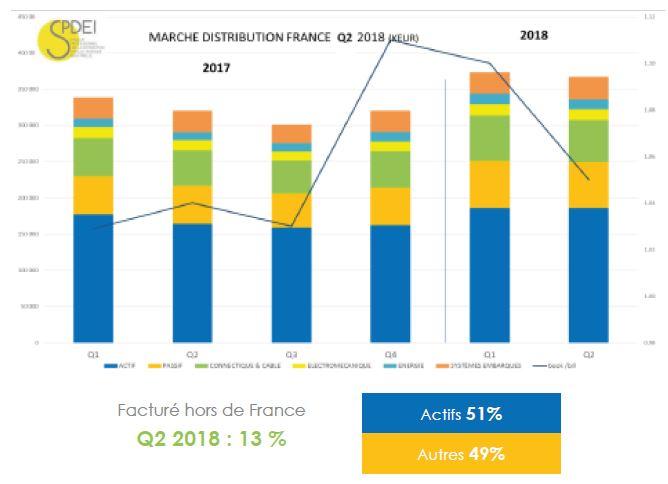 Le marché français de la distribution a reculé de 2% au 2e trimestre