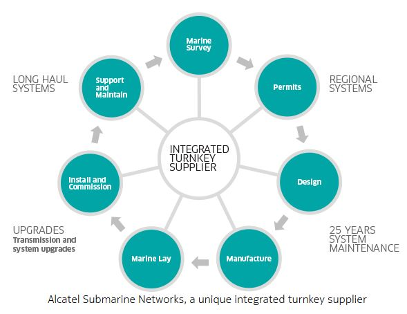 Ekinops négocie le rachat d'Alcatel Submarine Networks