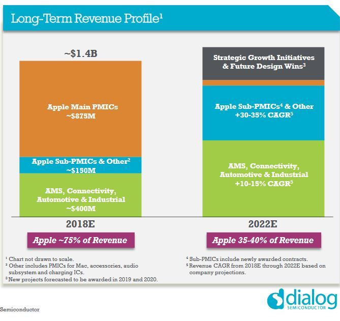 Dialog Semiconductor scelle une alliance à 600 M$ avec Apple
