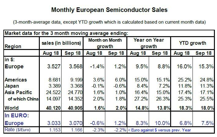 Les ventes de semiconducteurs en Europe ont baissé de 0,2% au 3e trimestre
