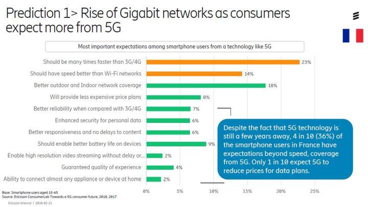 Etude Ericsson : ce que les Français attendent de la 5G