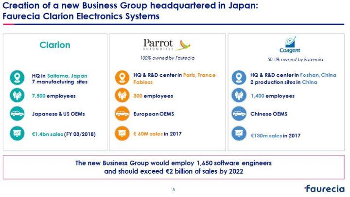 Faurecia débourse 1,1 milliard d'euros pour racheter le Japonais Clarion