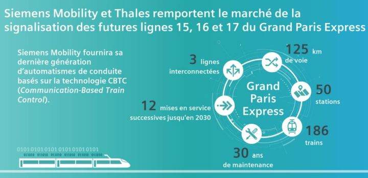 Thales et Siemens Mobility remportent le marché des automatismes et des commandes centralisées du Grand Paris Express