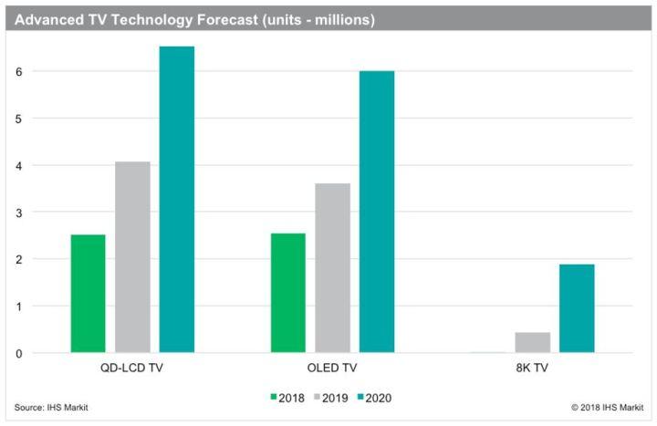 Le marché des téléviseurs retrouve la croissance et monte en gamme