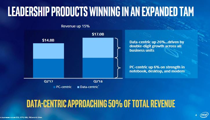 Intel augmente ses investissements de 1 milliard de dollars dans le 14 nm