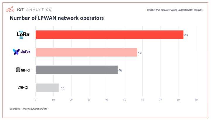 199 réseaux IoT longue portée et basse consommation en service dans le monde