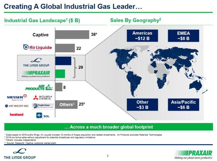 Gaz industriels : Linde et Praxair pourront fusionner le 31 octobre