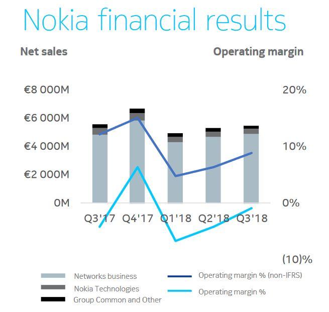 Nokia engage un plan d'économies de 700 M€ d'ici 2020