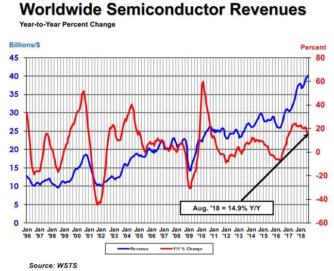 La croissance s'érode sur le marché des semiconducteurs