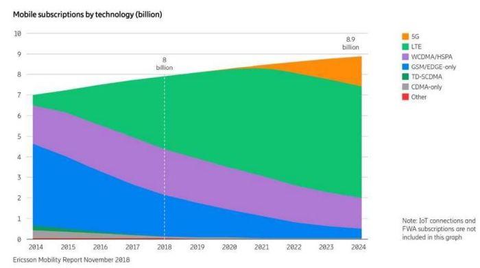 En 2024, 1,5 milliard d'abonnés à la 5G et 4,1 milliards de connexions IoT cellulaires ?