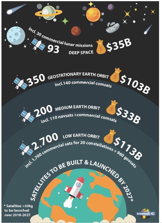3300 satellites devraient être lancés dans les 10 prochaines années