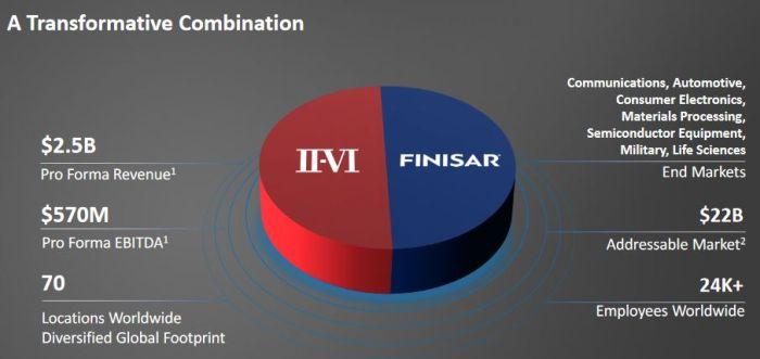 Photonique et semiconducteurs composés : II-VI acquiert Finisar pour 3,2 milliards de dollars