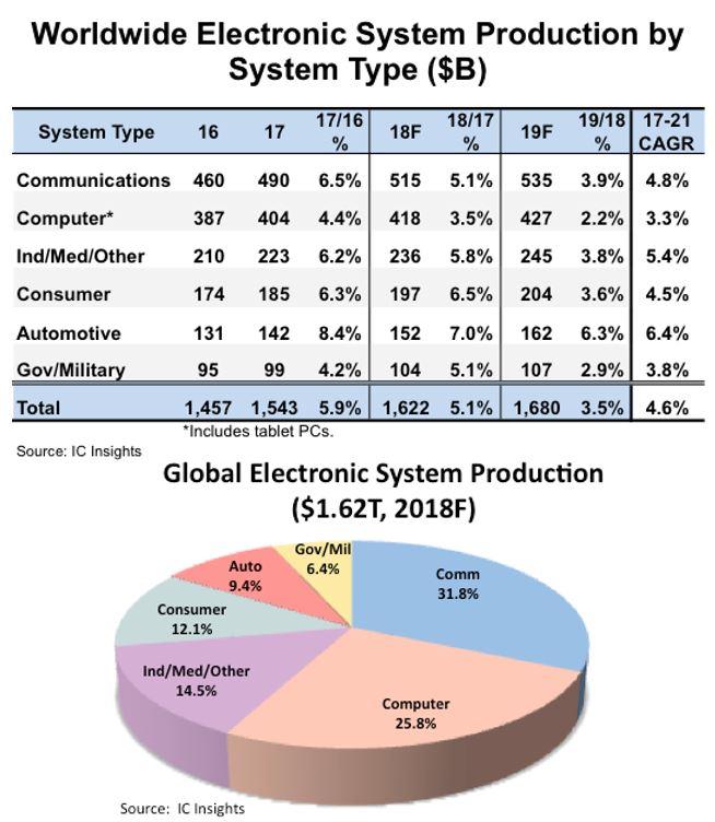 La production électronique mondiale devrait croître de 5,1% cette année, tirée par l'automobile