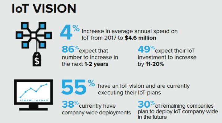 86% des entreprises prévoient d'augmenter leurs dépenses dans l'IoT