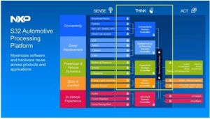 Logiciel spécialisé pour plate-forme de développement automobile de NXP | Elektrobit