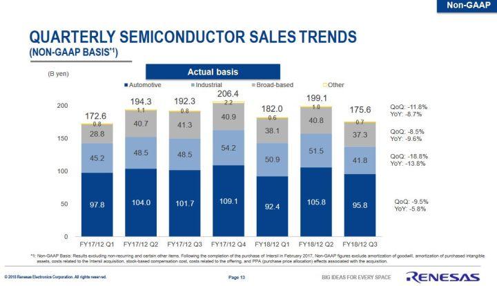 L'industrie des semiconducteurs amorce son atterrissage