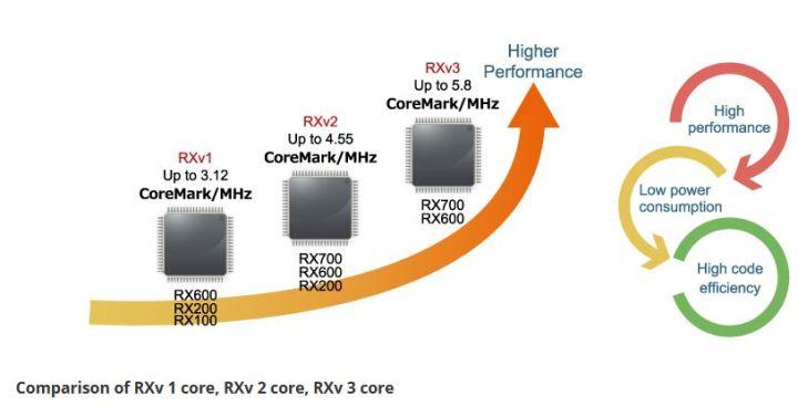 Renesas renouvelle le cœur CPU de ses microcontrôleurs RX 32 bits