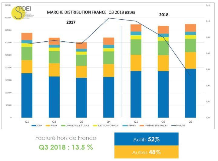 Le marché français de la distribution a bondi de 24% au 3e trimestre