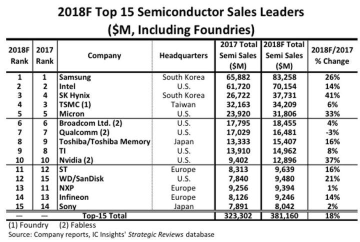 Top15 du semiconducteur : STMicroelectronics redevient le premier européen