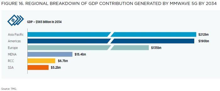 La 5G pourrait apporter 565 milliards de dollars de plus au PIB mondial en utilisant de nouvelles bandes de fréquence