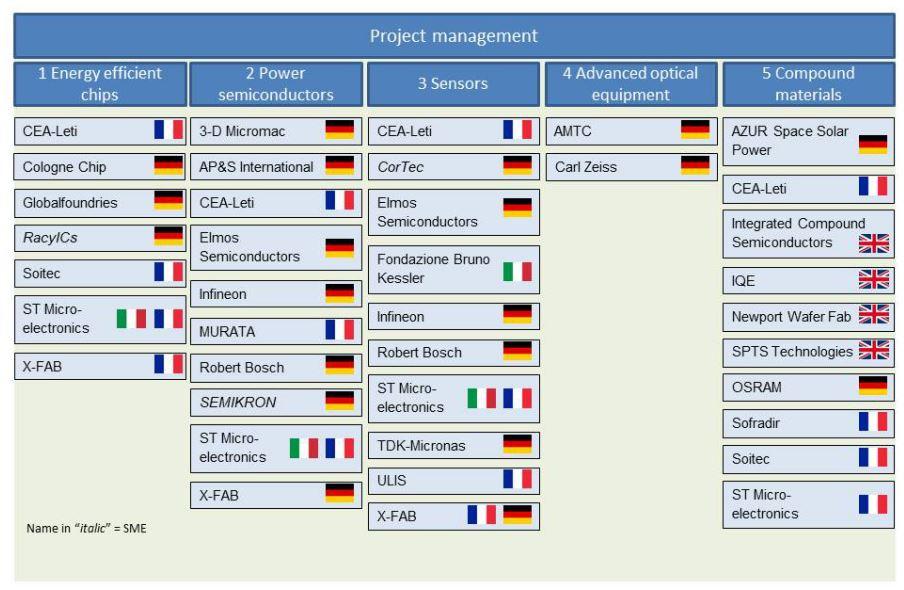 La France, l'Allemagne, l'Italie et le Royaume-Uni pourront subventionner la R&D en microélectronique à hauteur de 1,75 milliard d'euros