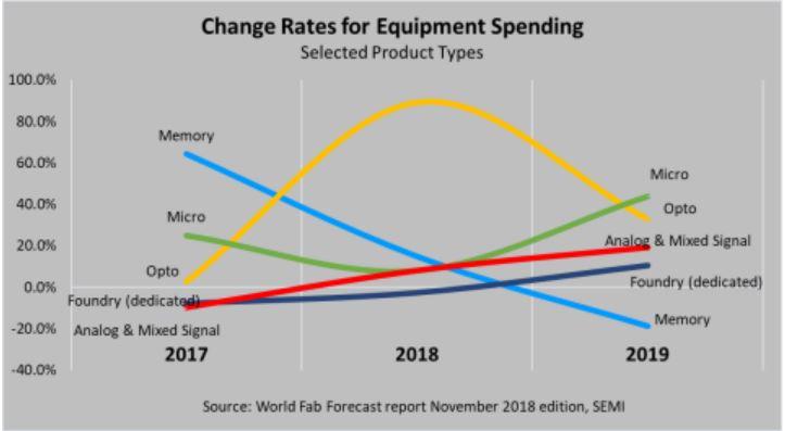 Les investissements en semiconducteurs devraient chuter de 8% en 2019, mais pas partout