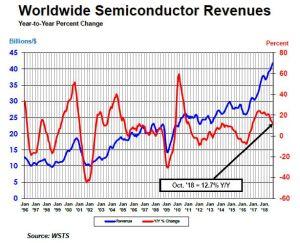 La consommation européenne de semiconducteurs affiche une hausse de 7,2% depuis le début de l'année