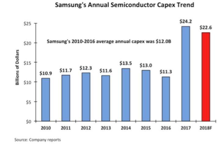 Les investissements en semiconducteurs pourraient baisser de 12% en 2019