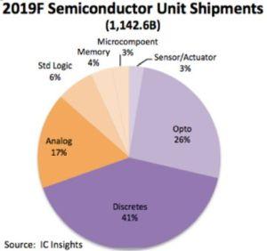 Plus de 1000 milliards de semiconducteurs ont été livrés en 2018