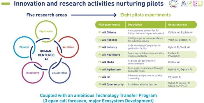Lancement de la première plate-forme européenne d'Intelligence Artificielle pilotée par Thales