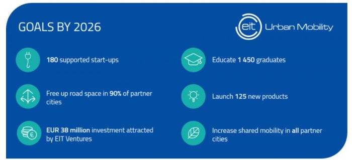 Altran crée un institut de recherche pour la mobilité urbaine avec 47 partenaires