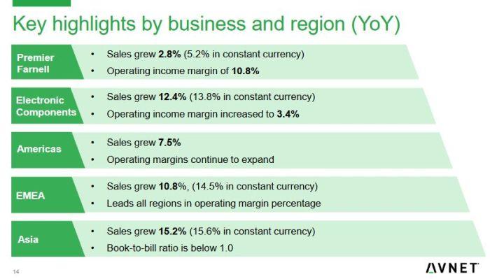 L'Europe reste la région la plus profitable pour Avnet