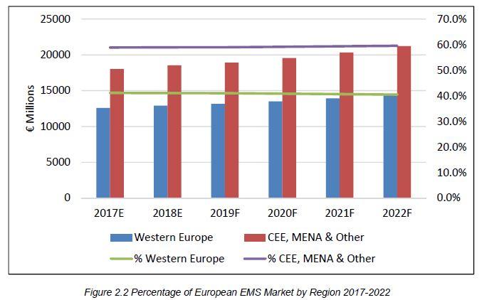 La sous-traitance en Europe de l'Ouest devrait croître de 2,8% par an d'ici à 2022