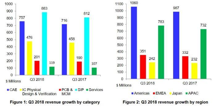 Le marché de la CAO progresse partout et pour toutes les catégories de produits