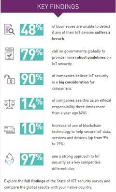 Près de la moitié des entreprises ne parviennent toujours pas à détecter les failles de sécurité IoT, selon Gemalto
