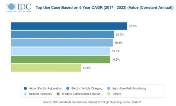 Le marché des matériels pour l'IoT atteindrait 250 milliards de dollars en 2019