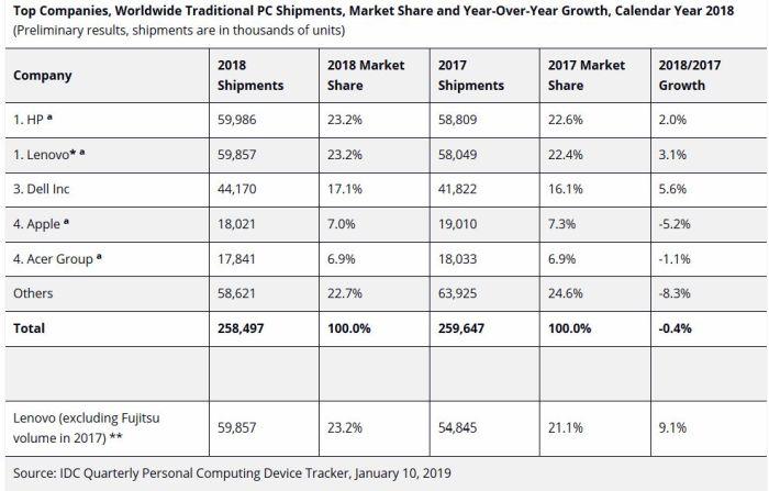 Septième année de suite de baisse des ventes mondiales de PC
