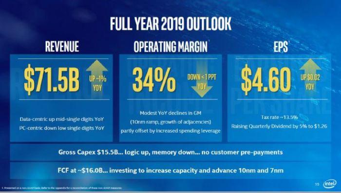 Intel publie un chiffre d'affaires annuel record en dépit d'un 4e trimestre moins favorable