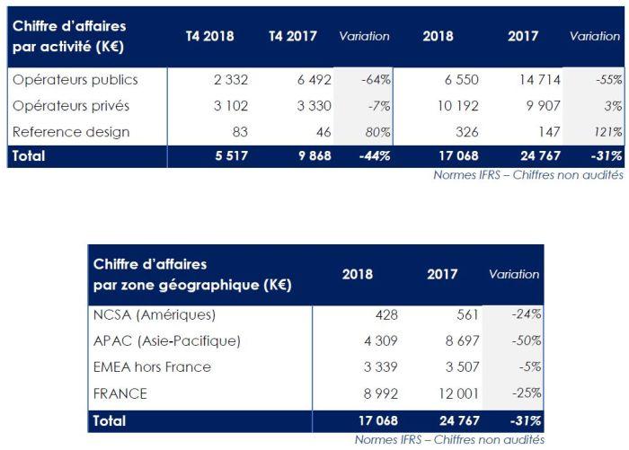 Le chiffre d'affaires de Kerkink a chuté de 31% en 2018