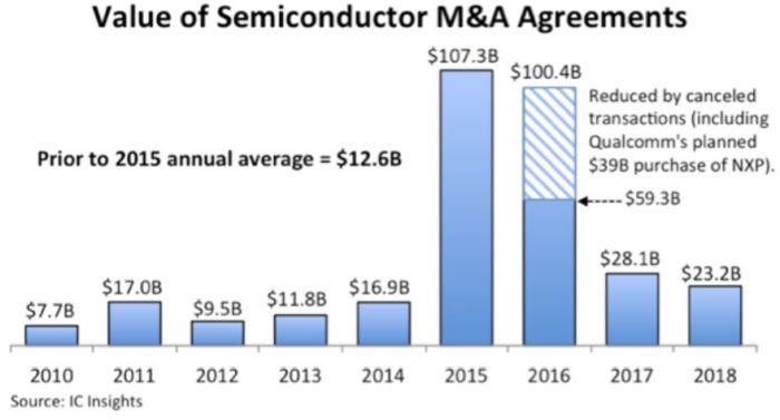 23,2 milliards de dollars mobilisés pour les fusions-acquisitions dans le semiconducteur en 2018