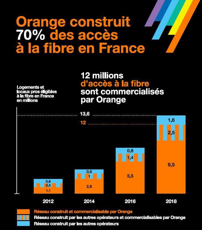 Orange a augmenté de 30% ses déploiements de fibre optique en 2018