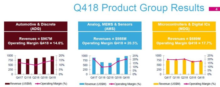 STMicroelectronics anticipe un recul d'activité de 5,7% au 1er trimestre