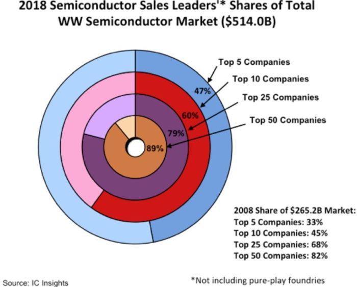 60% du marché des semiconducteurs aux mains des 10 premiers fabricants mondiaux